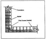 Укладывание первого ряда (тычкового)